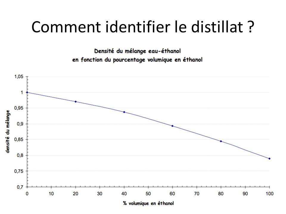 Comment identifier le distillat