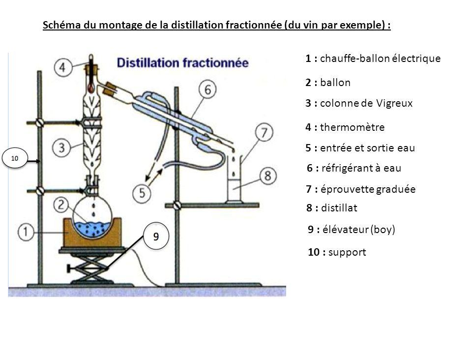 Schéma du montage de la distillation fractionnée (du vin par exemple) :