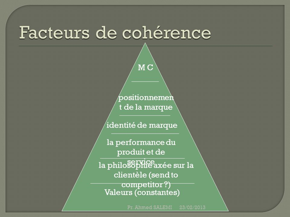 Facteurs de cohérence M C positionnement de la marque