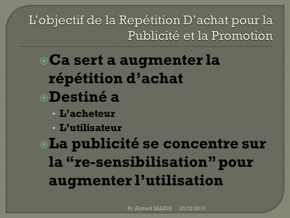 L'objectif de la Repétition D'achat pour la Publicité et la Promotion