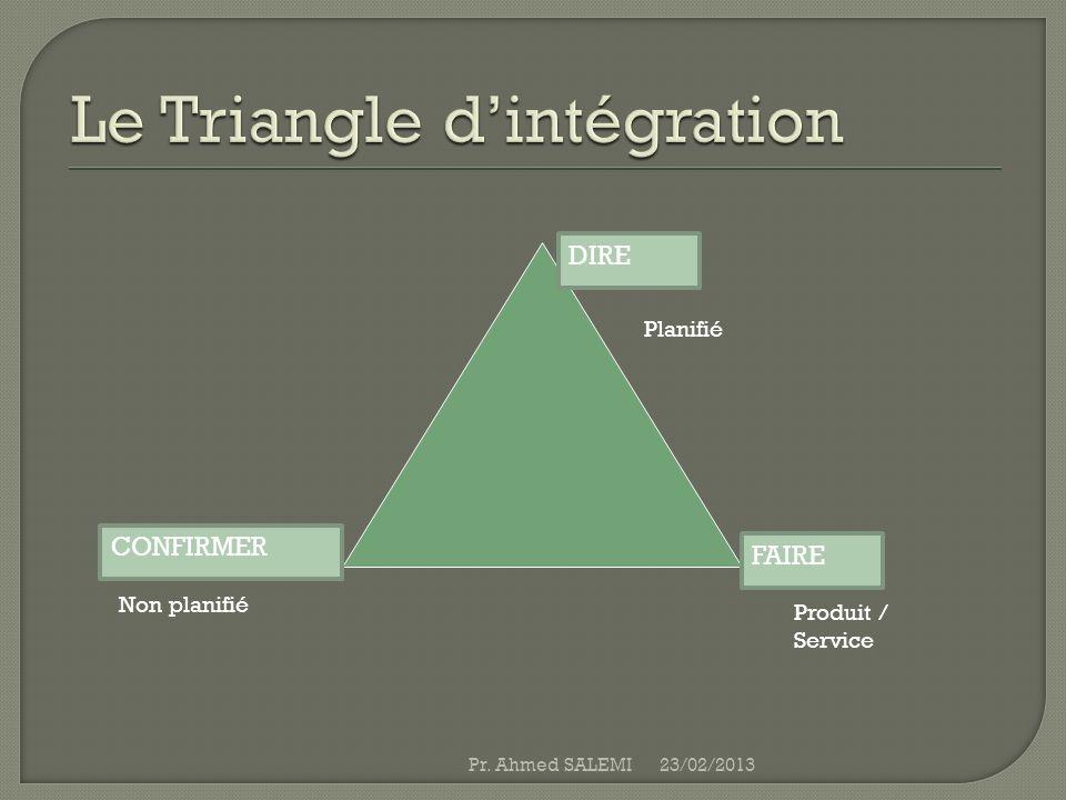 Le Triangle d'intégration
