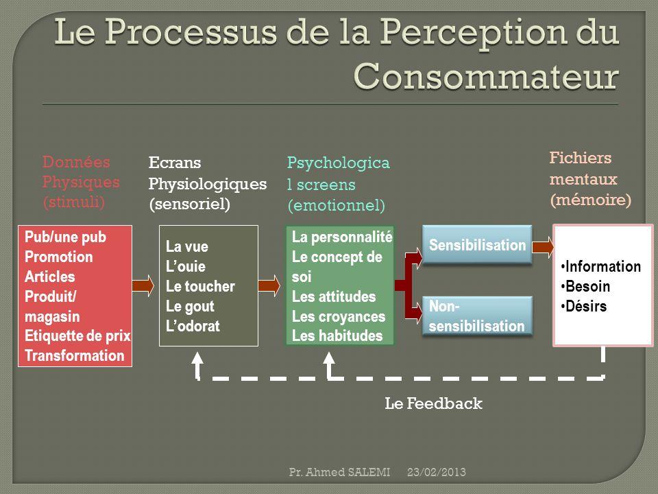 Le Processus de la Perception du Consommateur