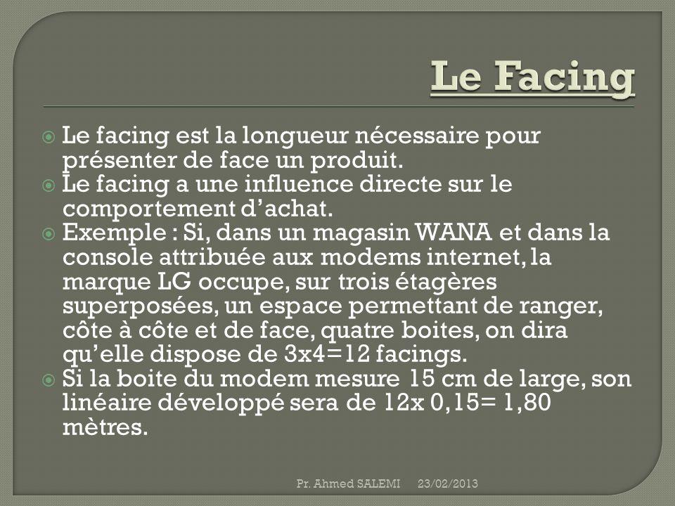 Le Facing Le facing est la longueur nécessaire pour présenter de face un produit. Le facing a une influence directe sur le comportement d'achat.