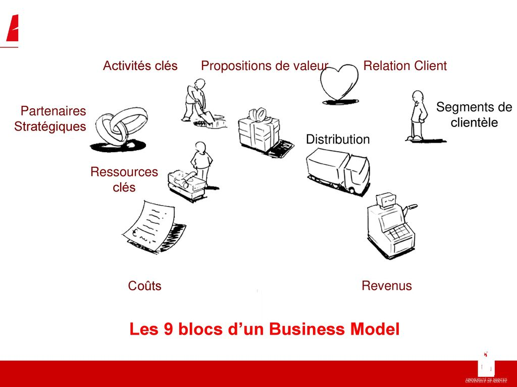 Les 9 blocs d'un Business Model