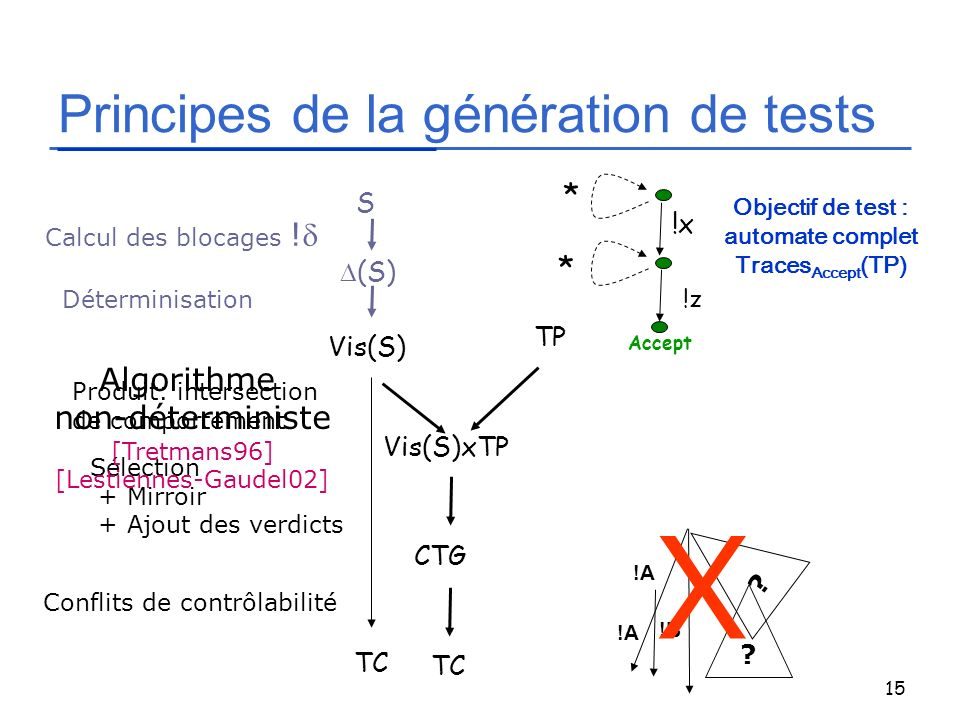 Principes de la génération de tests