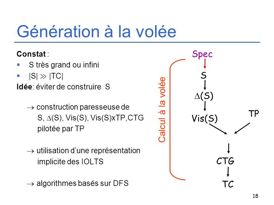 Génération à la volée Spec S Calcul à la volée D(S) TP Vis(S) CTG TC