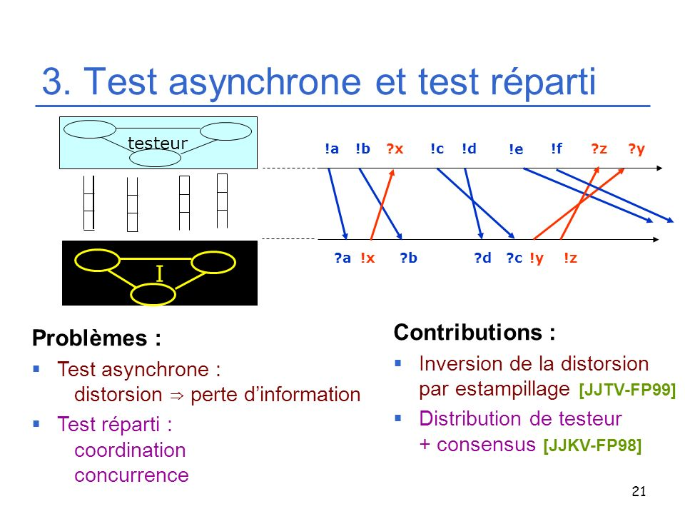 3. Test asynchrone et test réparti