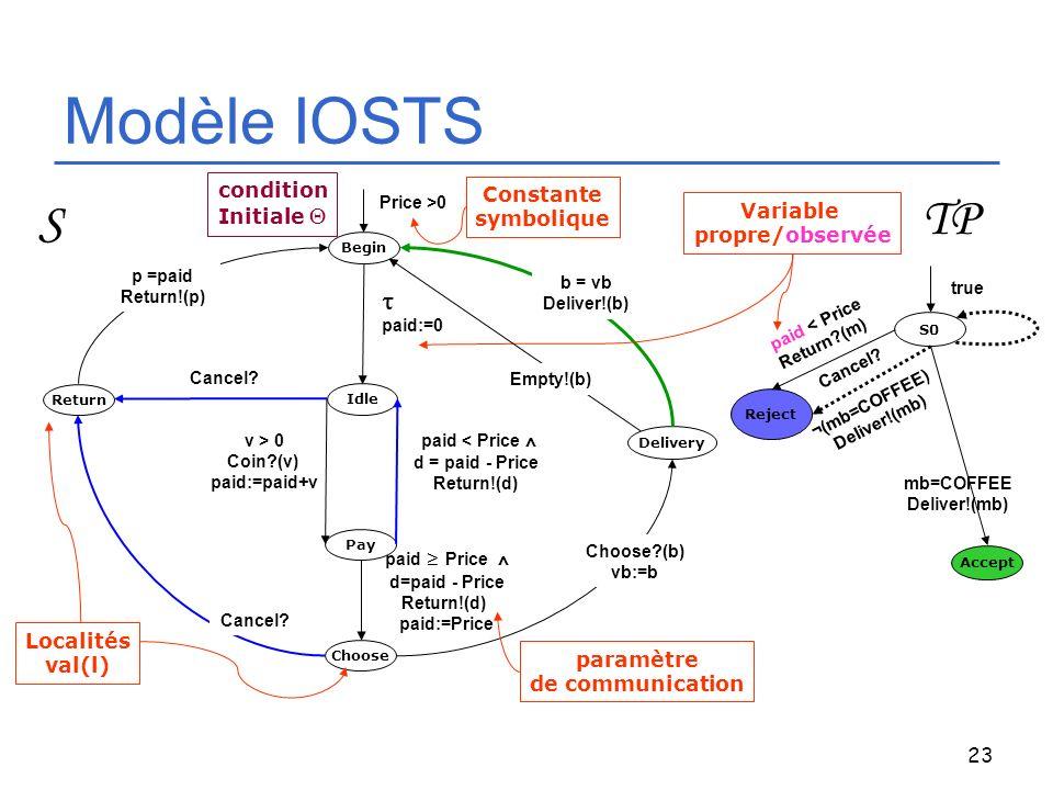 Modèle IOSTS TP S t condition Constante Initiale Q symbolique Variable