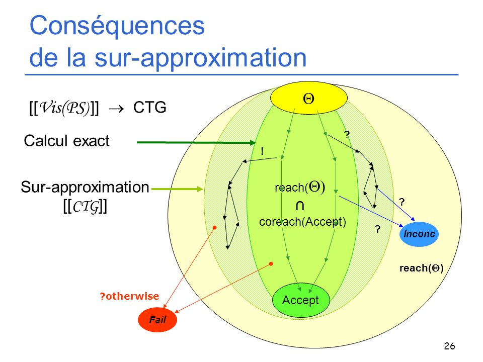 Conséquences de la sur-approximation