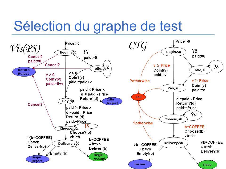 Sélection du graphe de test