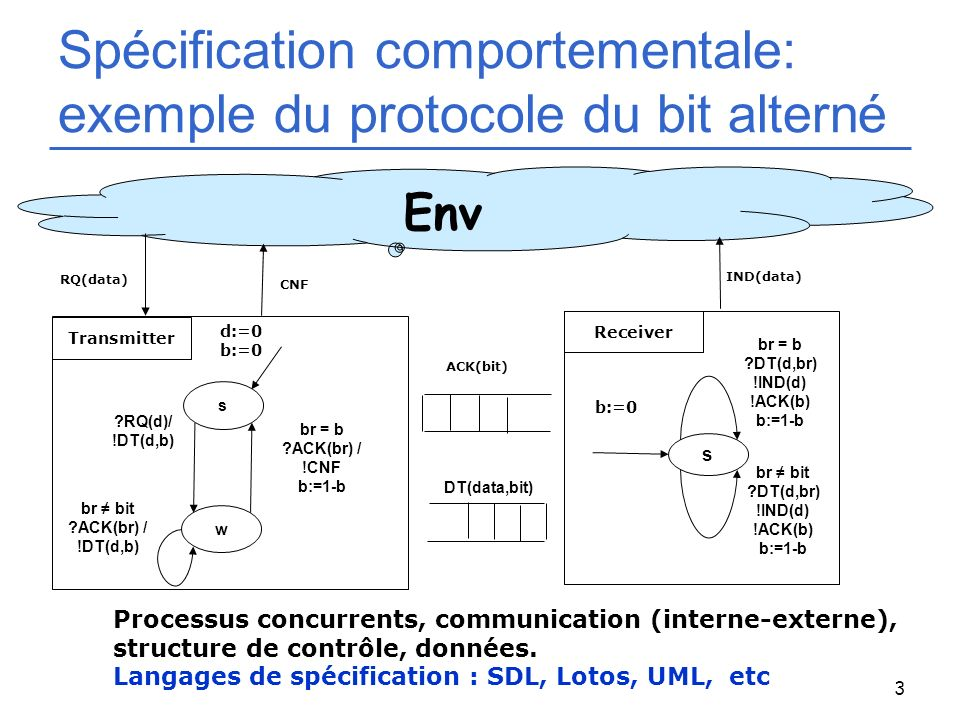 Spécification comportementale: exemple du protocole du bit alterné