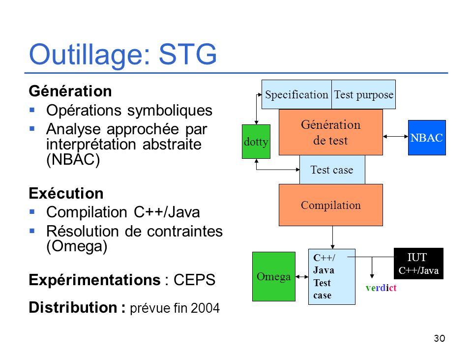 Outillage: STG Génération Opérations symboliques