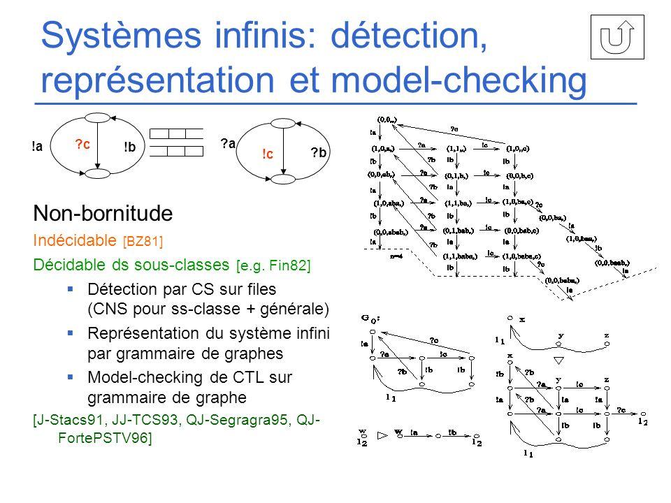 Systèmes infinis: détection, représentation et model-checking