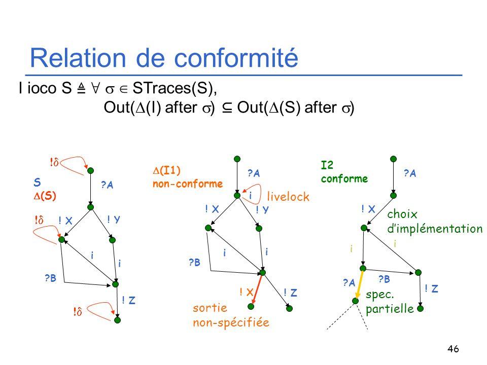 Relation de conformité