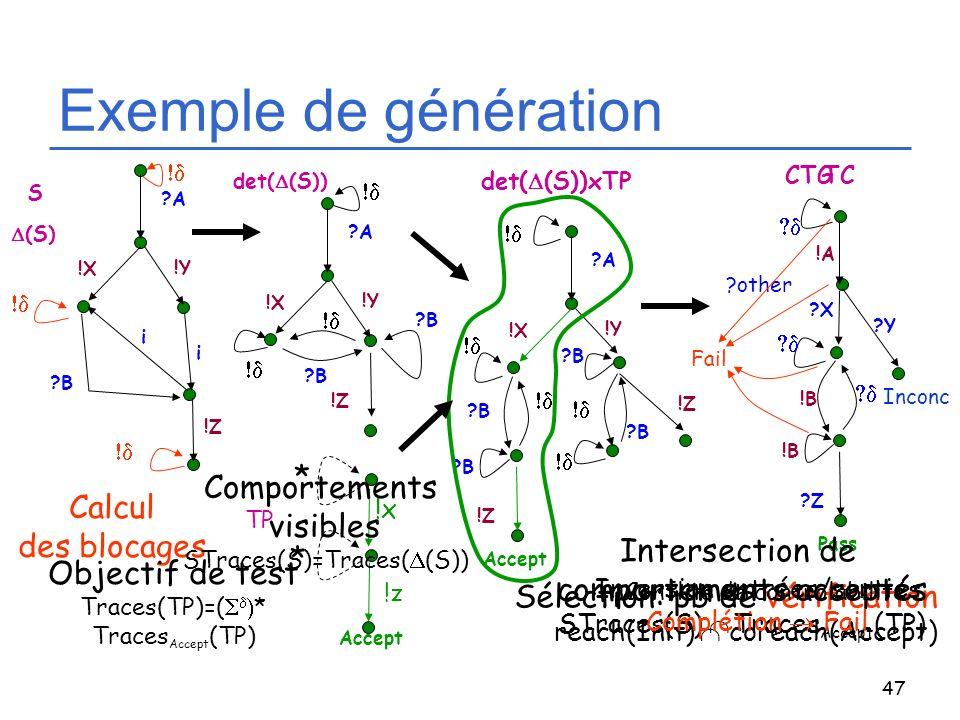 Exemple de génération * Comportements visibles Calcul des blocages