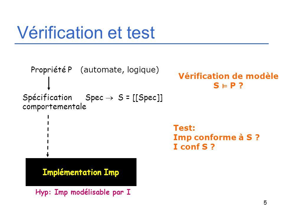 Vérification de modèle Hyp: Imp modélisable par I