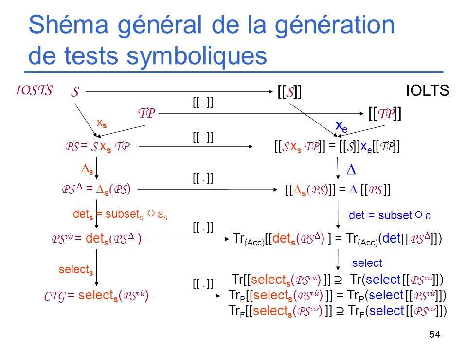 Shéma général de la génération de tests symboliques