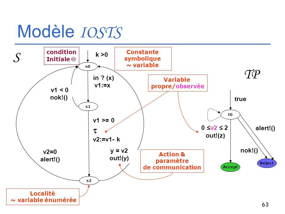 Modèle IOSTS S TP t k >0 in (x) v1:=x v1 < 0 nok!() true