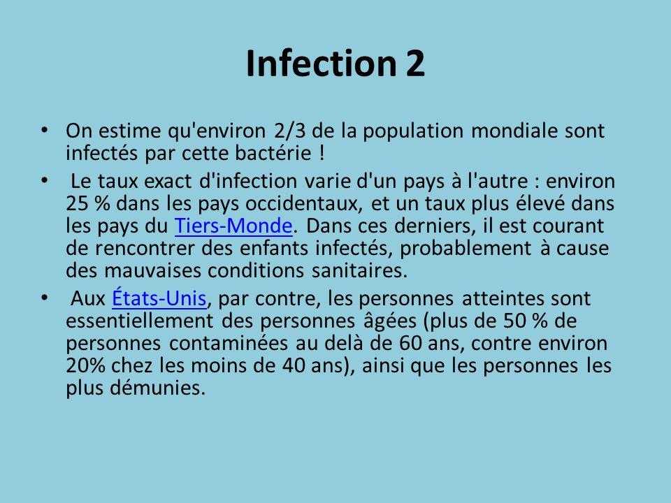 Infection 2 On estime qu environ 2/3 de la population mondiale sont infectés par cette bactérie !