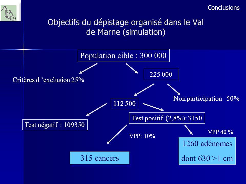 Objectifs du dépistage organisé dans le Val de Marne (simulation)