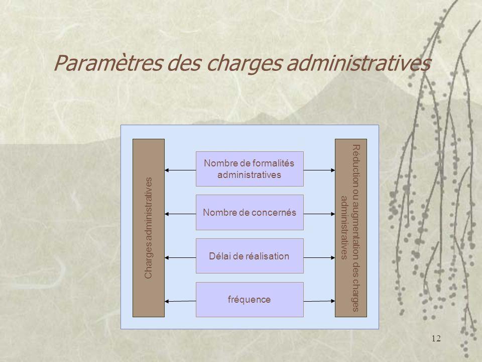 Paramètres des charges administratives