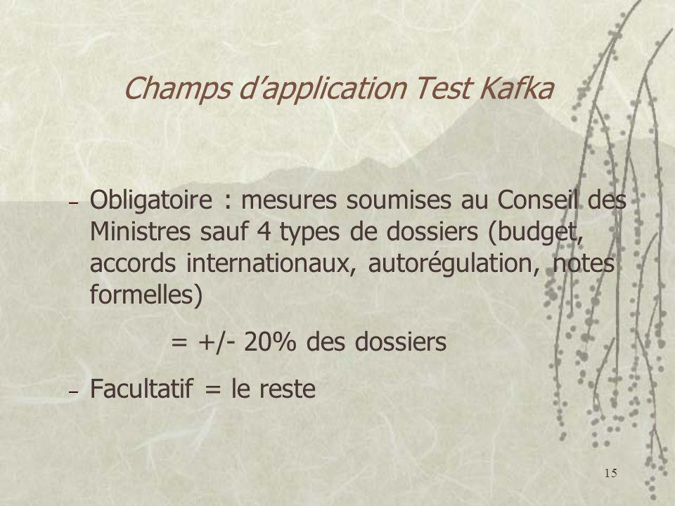 Champs d'application Test Kafka