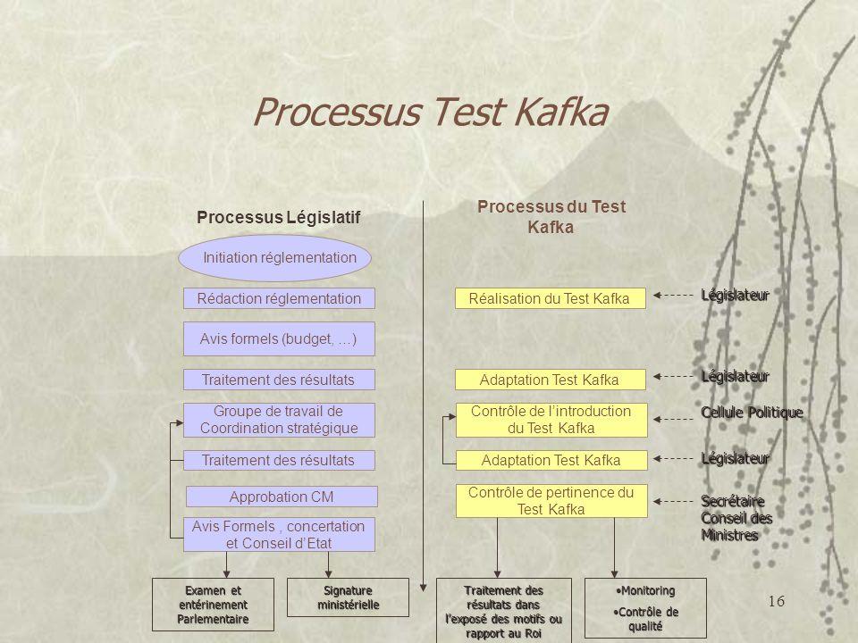 Processus du Test Kafka