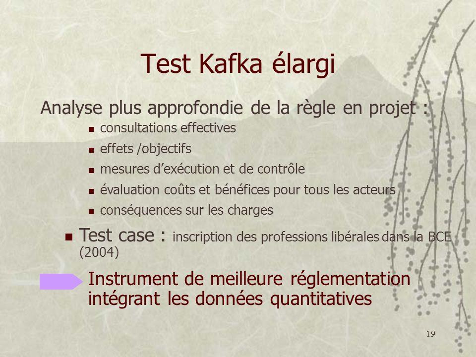 Test Kafka élargi Analyse plus approfondie de la règle en projet :