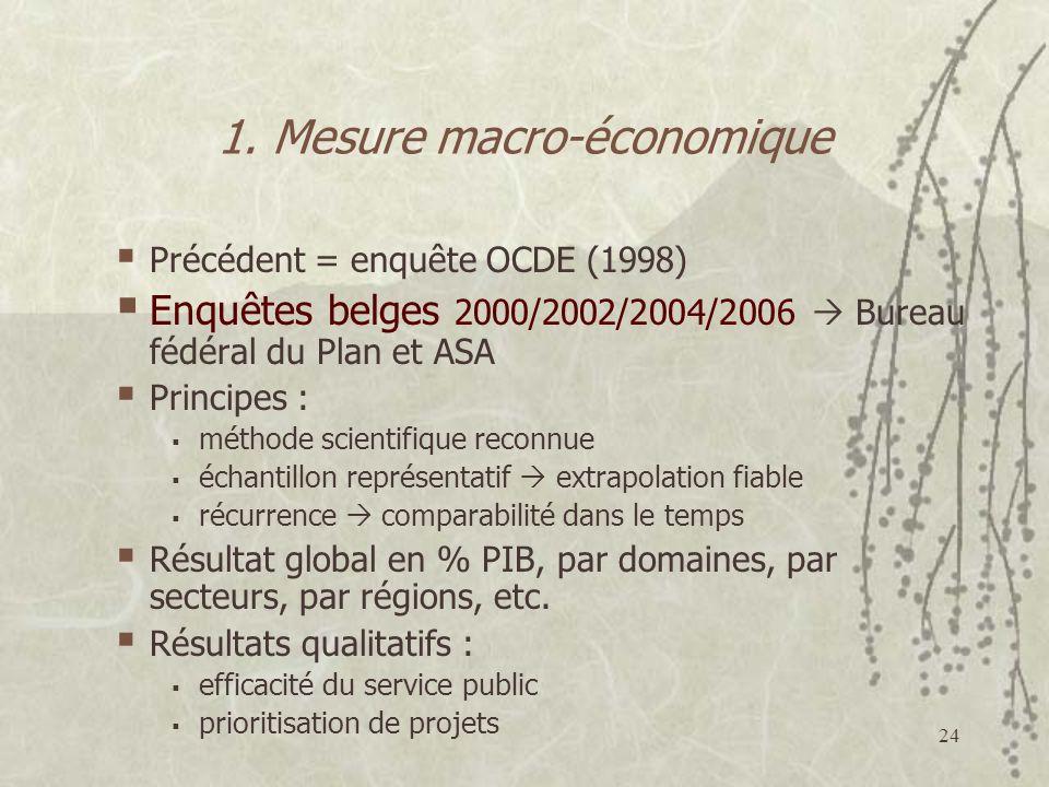 1. Mesure macro-économique