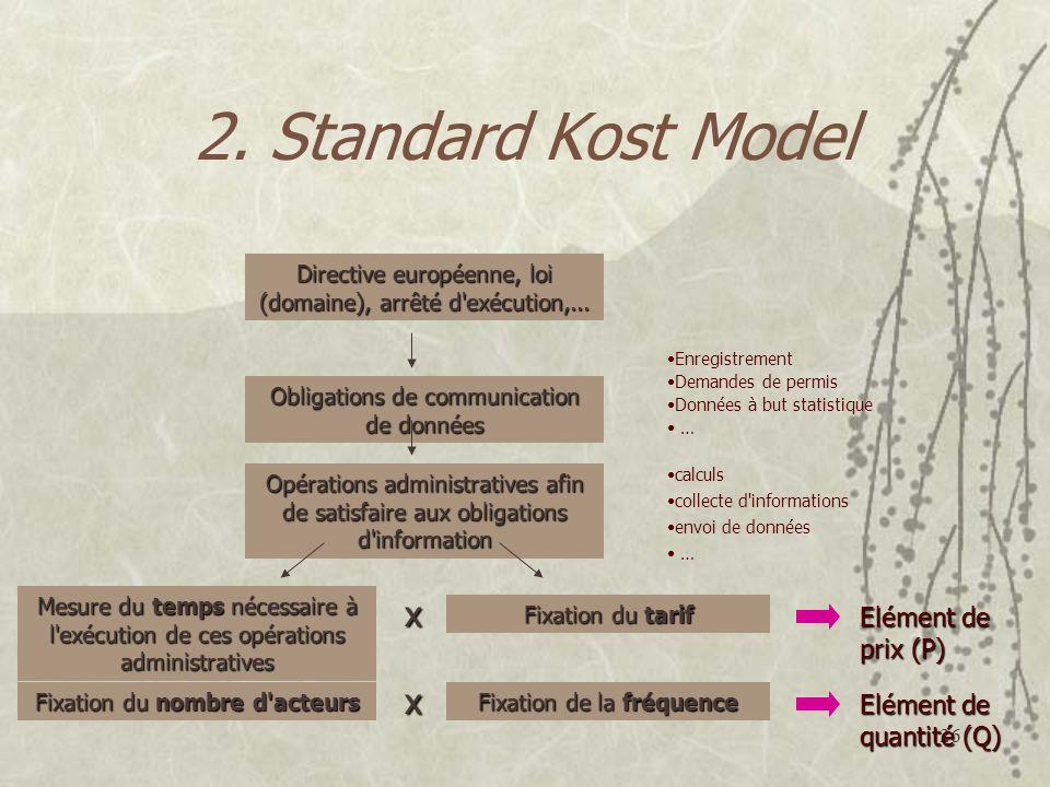 2. Standard Kost Model x x Elément de prix (P) Elément de quantité (Q)