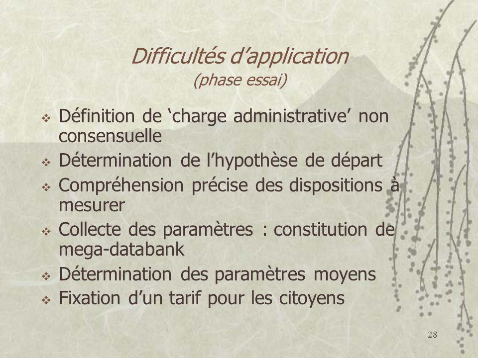 Difficultés d'application (phase essai)