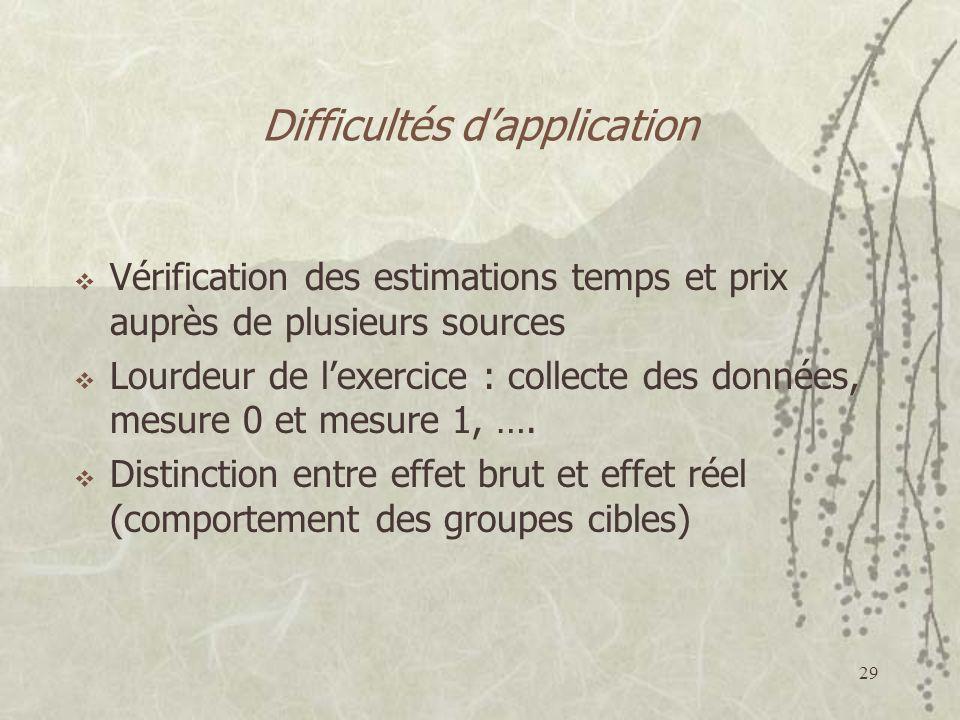 Difficultés d'application