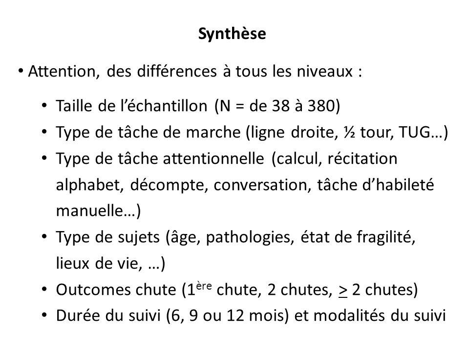 Synthèse Attention, des différences à tous les niveaux : Taille de l'échantillon (N = de 38 à 380)