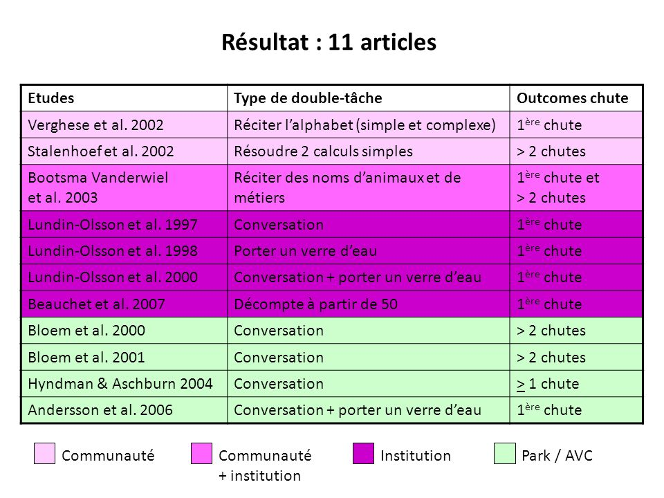 Résultat : 11 articles Etudes Type de double-tâche Outcomes chute