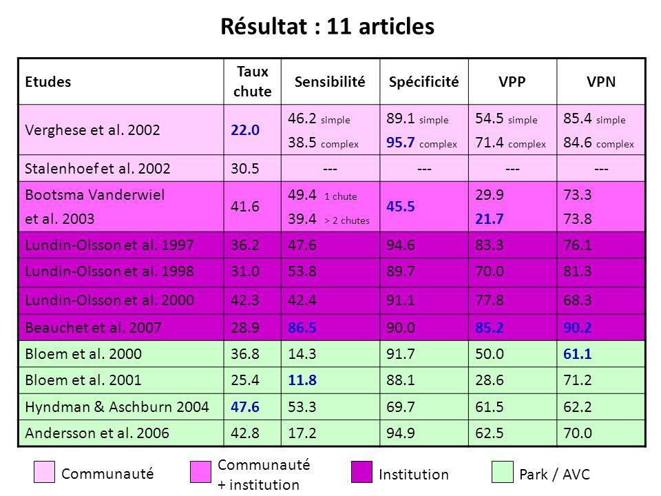 Résultat : 11 articles Etudes Taux chute Sensibilité Spécificité VPP