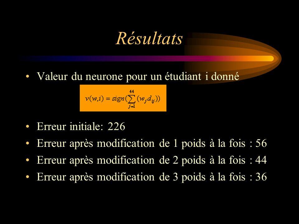 Résultats Valeur du neurone pour un étudiant i donné