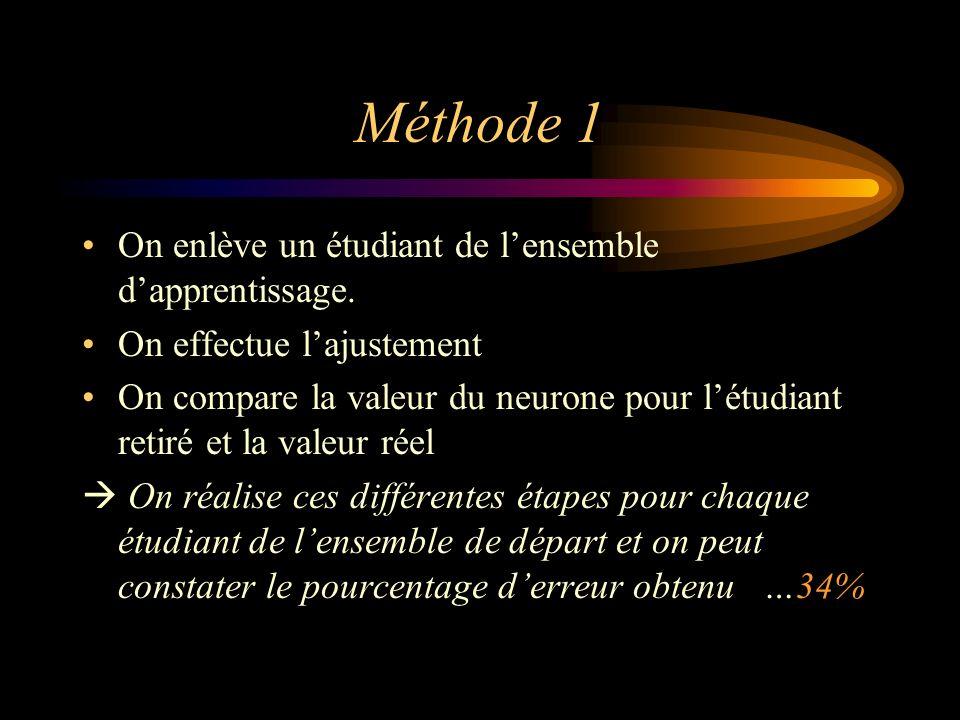 Méthode 1 On enlève un étudiant de l'ensemble d'apprentissage.