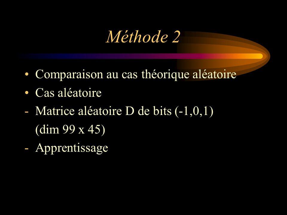 Méthode 2 Comparaison au cas théorique aléatoire Cas aléatoire