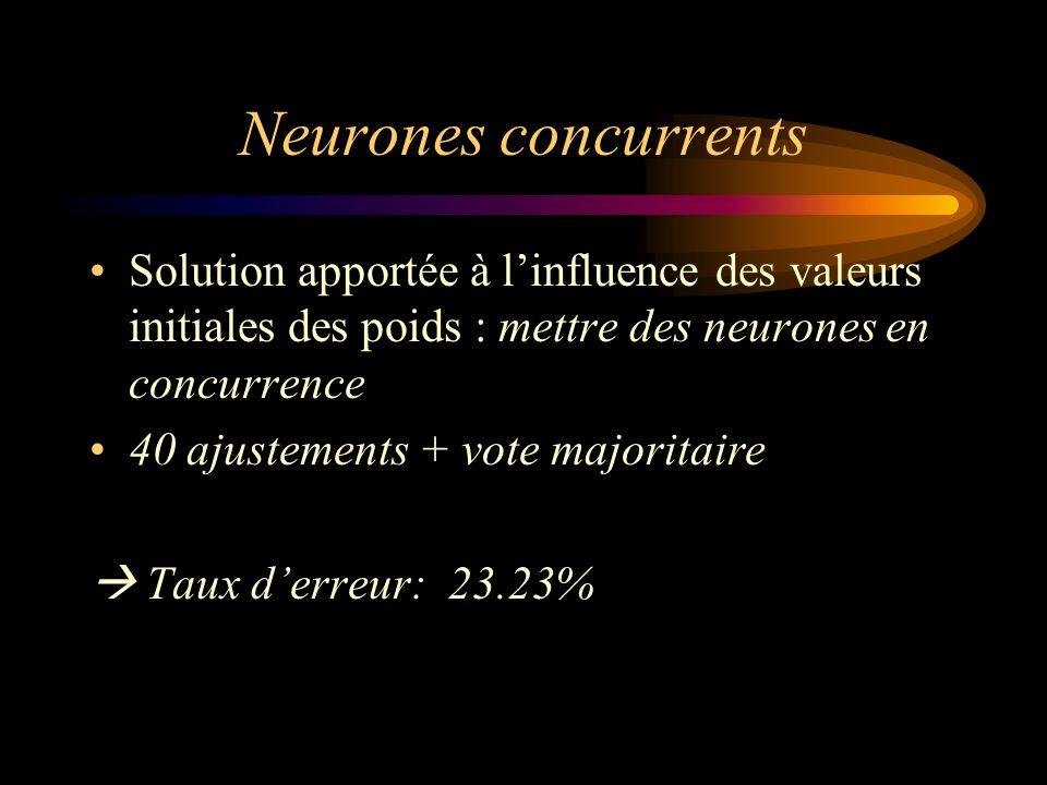 Neurones concurrents Solution apportée à l'influence des valeurs initiales des poids : mettre des neurones en concurrence.