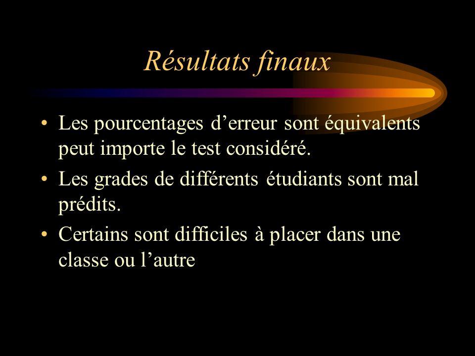 Résultats finaux Les pourcentages d'erreur sont équivalents peut importe le test considéré. Les grades de différents étudiants sont mal prédits.