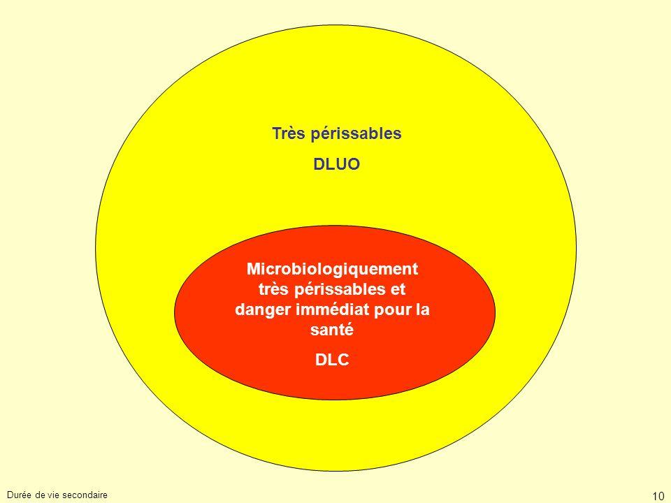 Microbiologiquement très périssables et danger immédiat pour la santé