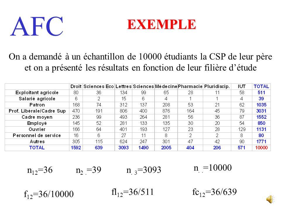 EXEMPLE On a demandé à un échantillon de 10000 étudiants la CSP de leur père et on a présenté les résultats en fonction de leur filière d'étude.