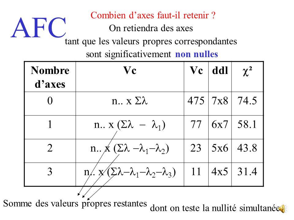 Nombre d'axes Vc ddl c² n.. x Sl 475 7x8 74.5 1 n.. x (Sl - l1) 77 6x7