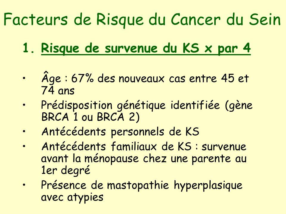 Facteurs de Risque du Cancer du Sein