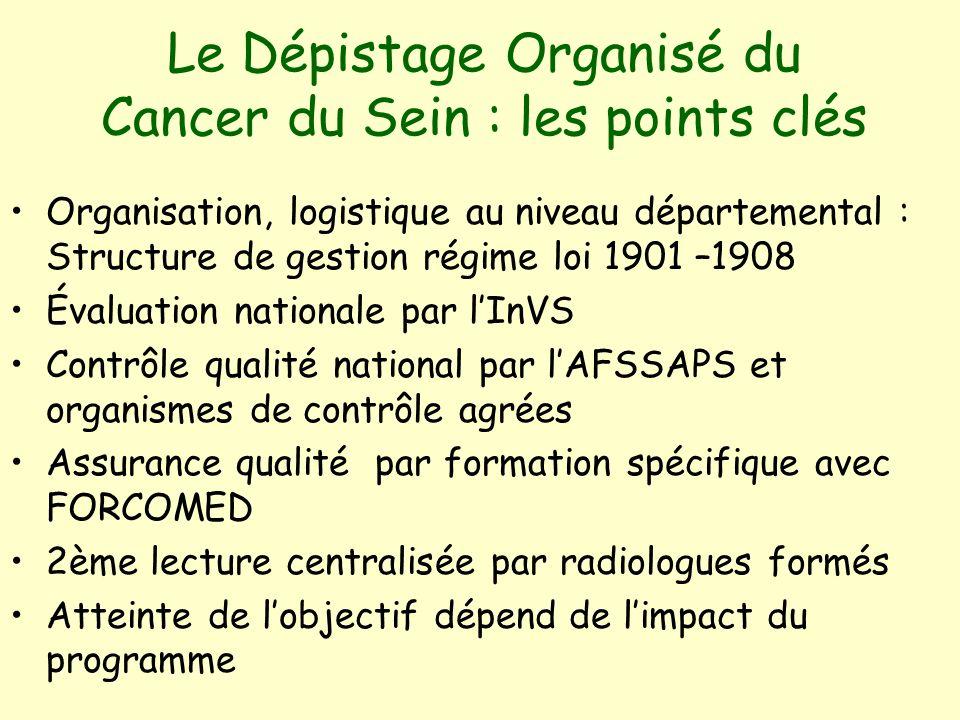 Le Dépistage Organisé du Cancer du Sein : les points clés