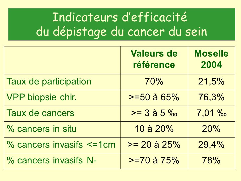 Indicateurs d'efficacité du dépistage du cancer du sein