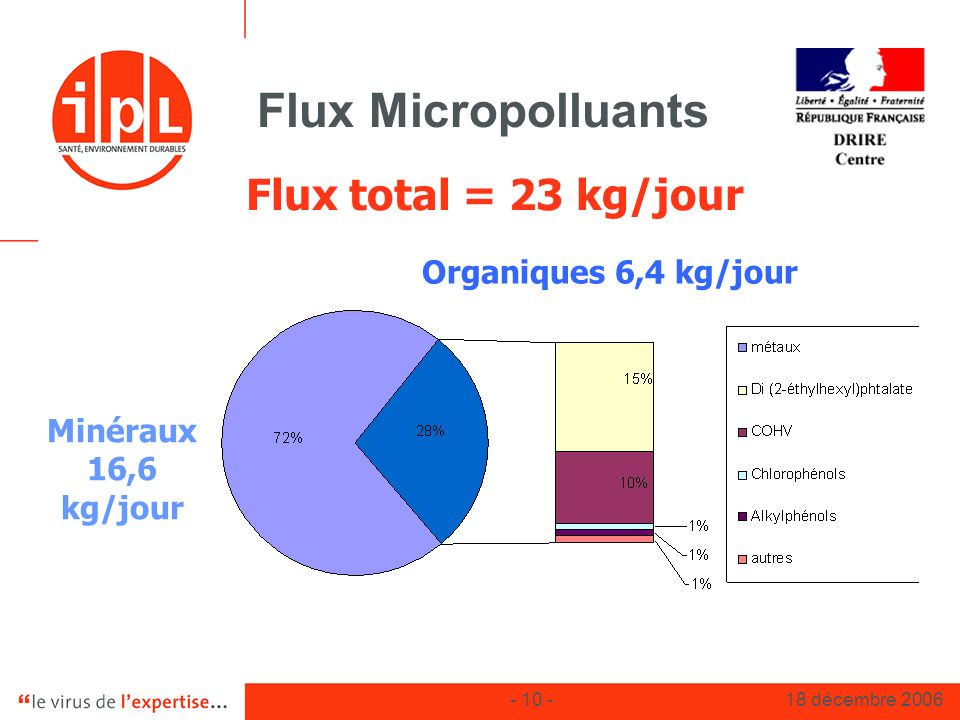 Flux Micropolluants Flux total = 23 kg/jour Organiques 6,4 kg/jour