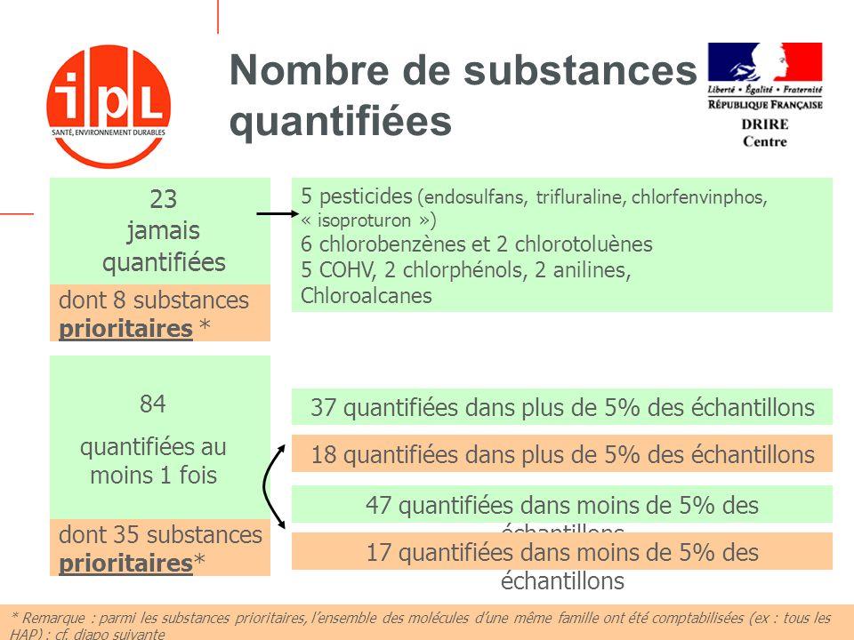 Nombre de substances quantifiées