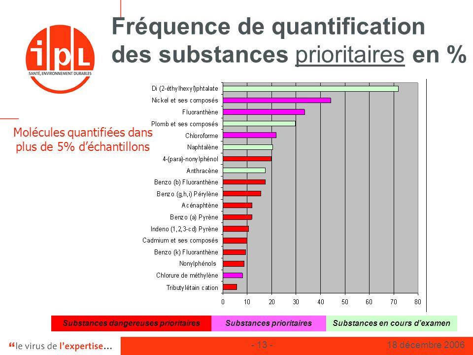 Fréquence de quantification des substances prioritaires en %
