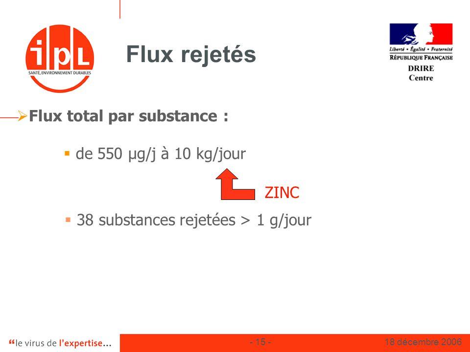 38 substances rejetées > 1 g/jour